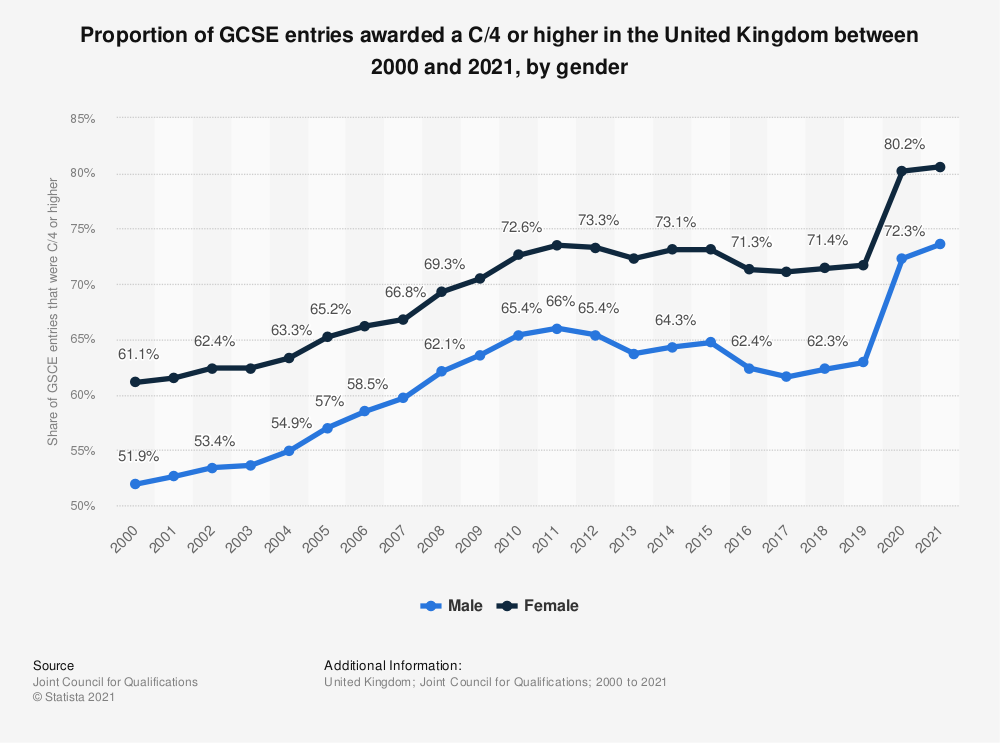 Statistic: Proportion of GCSE entries awarded a C/4 or higher in the United Kingdom between 2000 and 2019, by gender | Statista