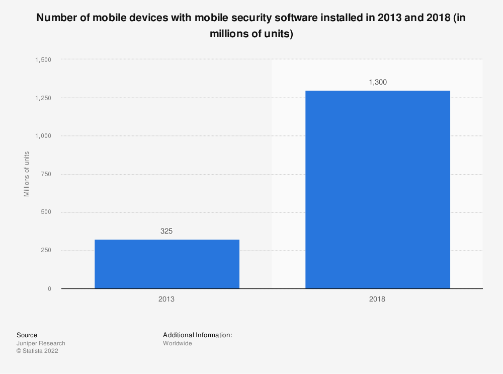 Statistic: Number of mobile devices with mobile security software installed in 2013 and 2018 (in millions of units) | Statista