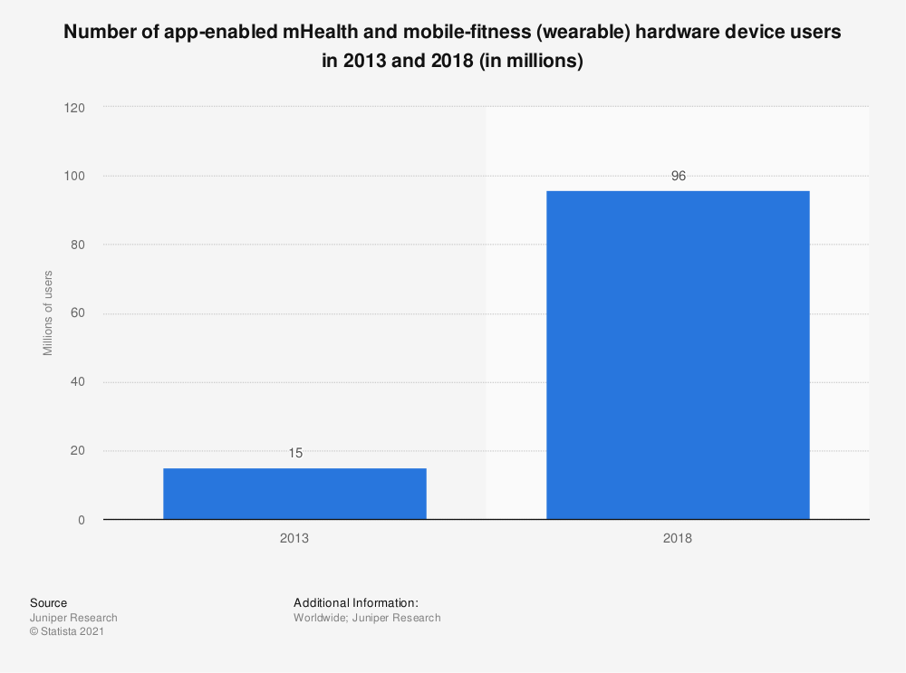 Statistic: Number of app-enabled mHealth and mobile-fitness (wearable) hardware device users in 2013 and 2018 (in millions) | Statista