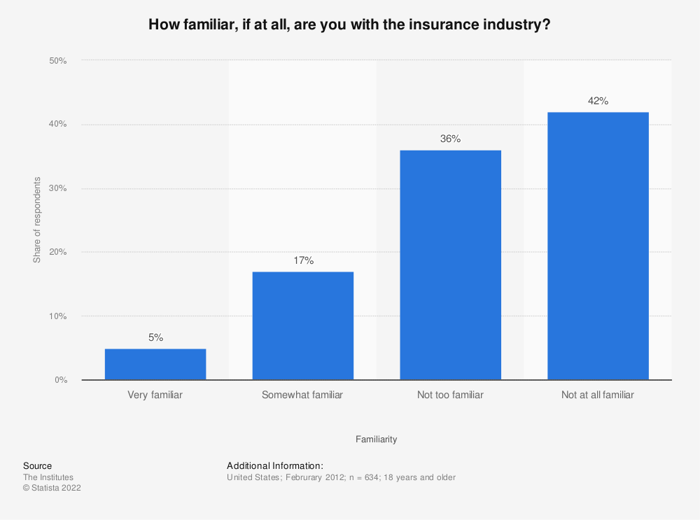 Statistic: How familiar, if at all, are you with the insurance industry? | Statista