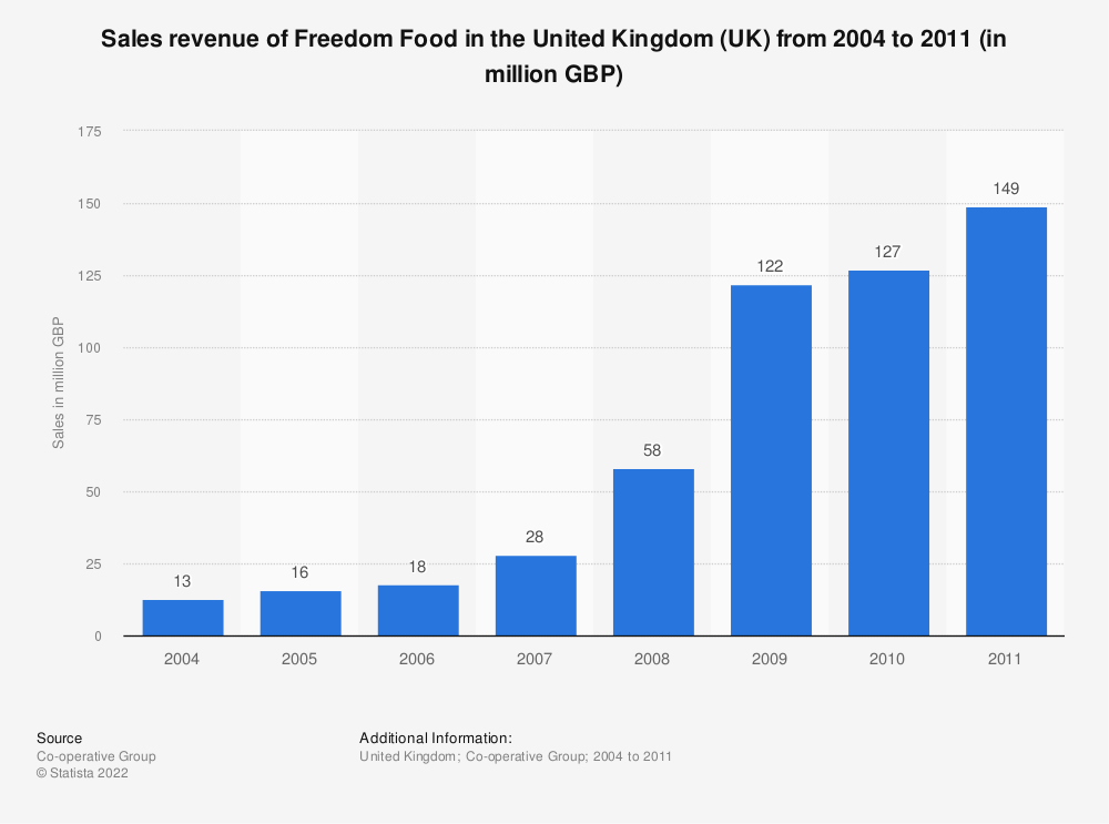 Statistic: Sales revenue of Freedom Food in the United Kingdom (UK) from 2004 to 2011 (in million GBP) | Statista