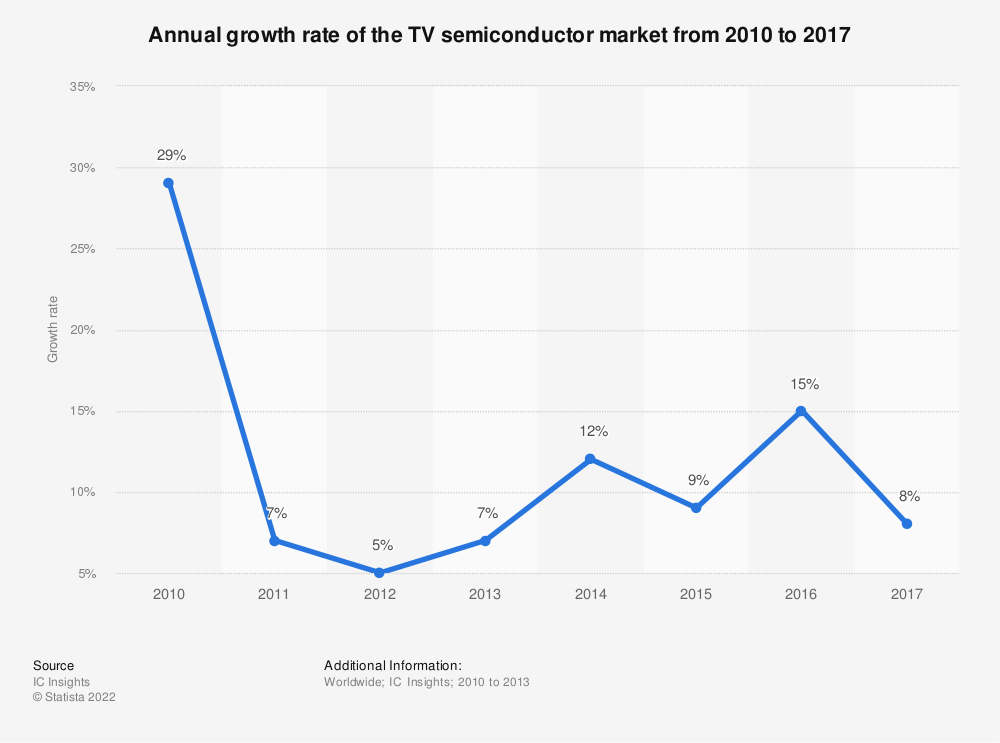 Statistic: Annual growth rate of the TV semiconductor market from 2010 to 2017 | Statista