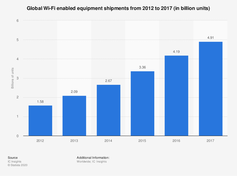 Statistic: Global Wi-Fi enabled equipment shipments from 2012 to 2017 (in billion units) | Statista