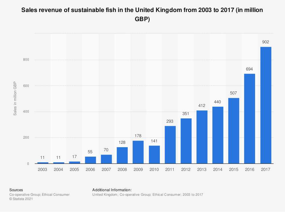 Statistic: Sales revenue of sustainable fish in the United Kingdom from 2003 to 2016 (in million GBP) | Statista