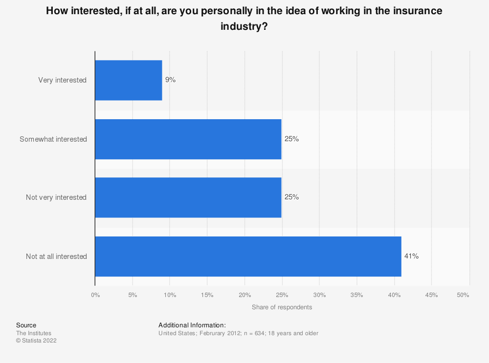 Statistic: How interested, if at all, are you personally in the idea of working in the insurance industry? | Statista