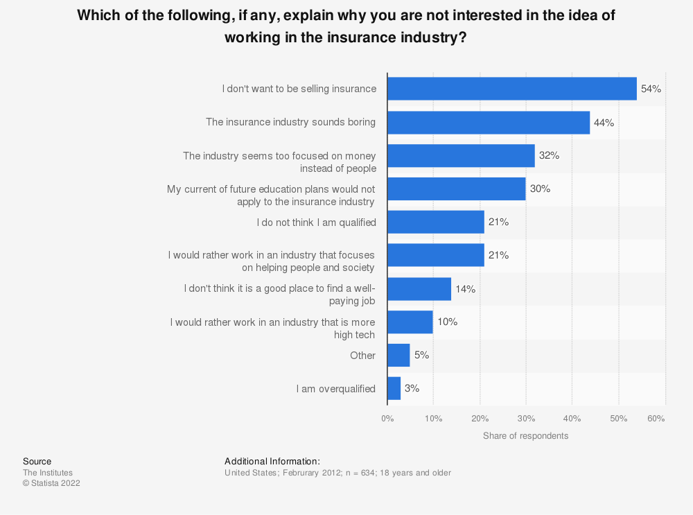 Statistic: Which of the following, if any, explain why you are not interested in the idea of working in the insurance industry? | Statista