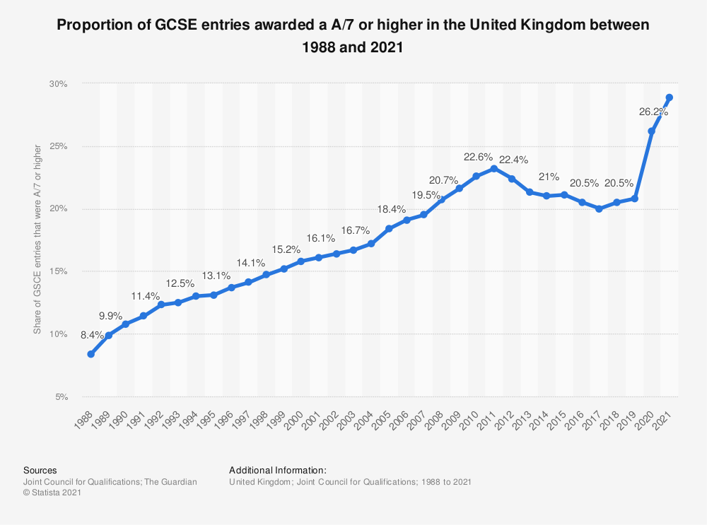 Statistic: Proportion of GCSE entries awarded a A/7 or higher in the United Kingdom between 1988 and 2019 | Statista