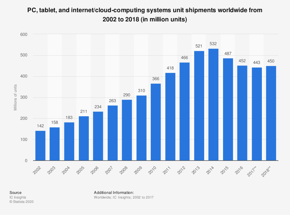 Statistic: PC, tablet, and internet/cloud-computing systems unit shipments worldwide from 2002 to 2018 (in million units) | Statista