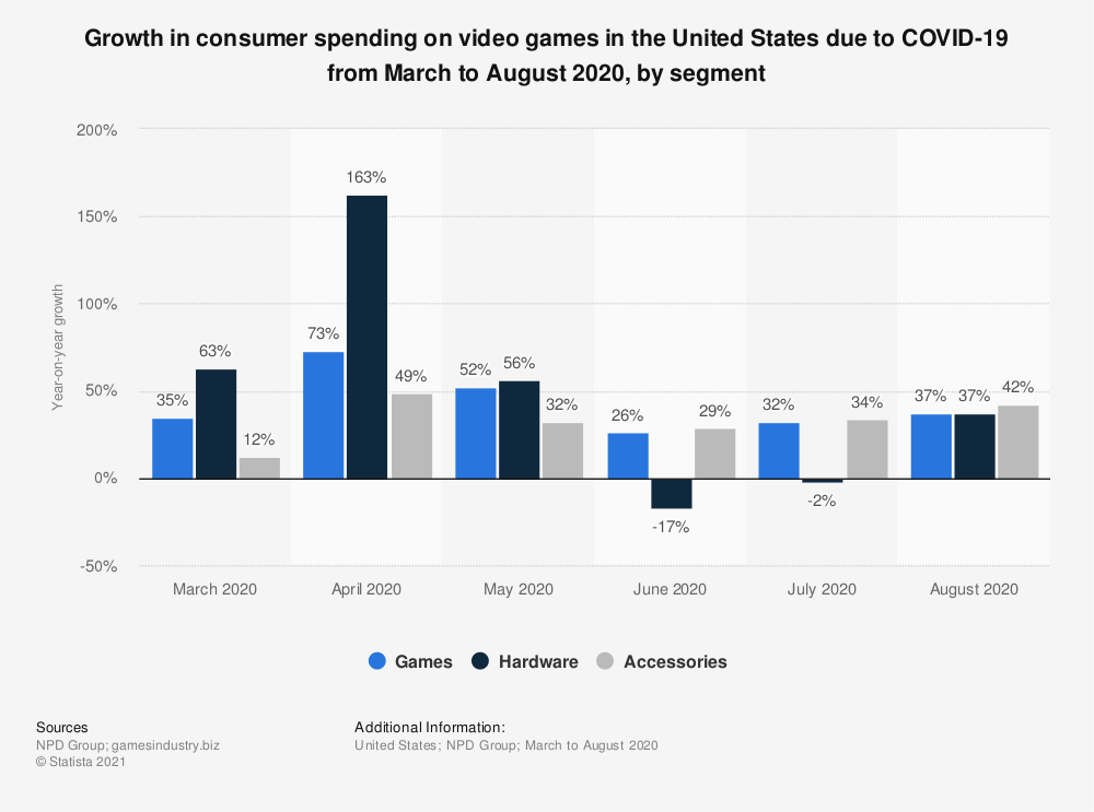 Statistic: Growth in consumer spending on video games in the United States due to COVID-19 from March to August 2020, by segment | Statista