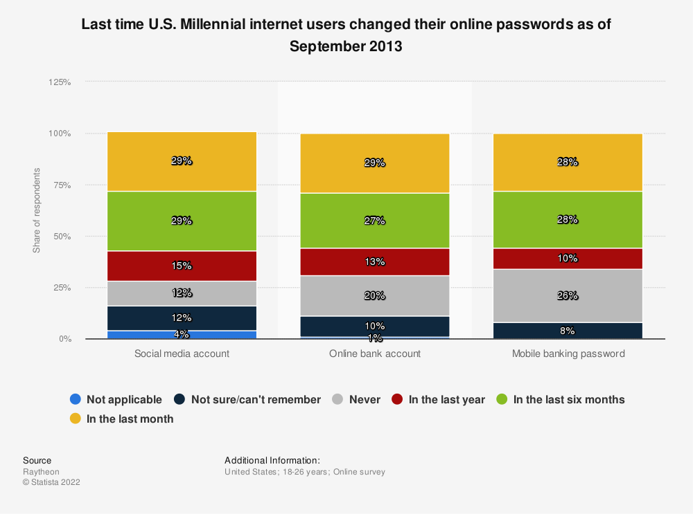 Statistic: Last time U.S. Millenial internet users changed their online passwords as of September 2013 | Statista