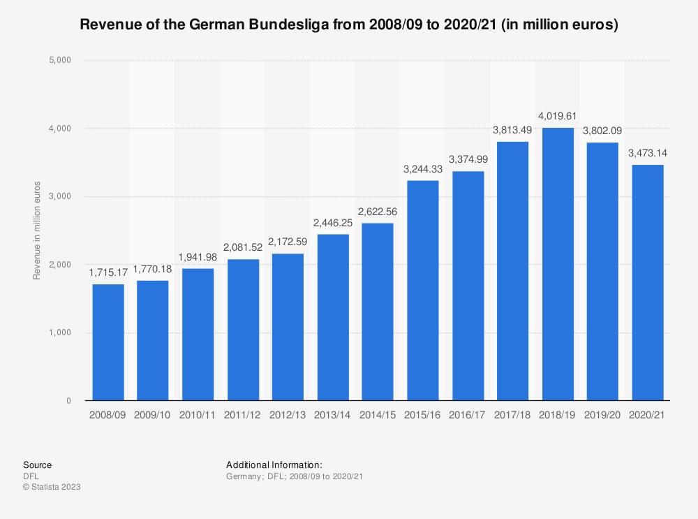 Statistic: Revenue of the German Bundesliga from 2008/09 to 2017/18 (in million euros) | Statista