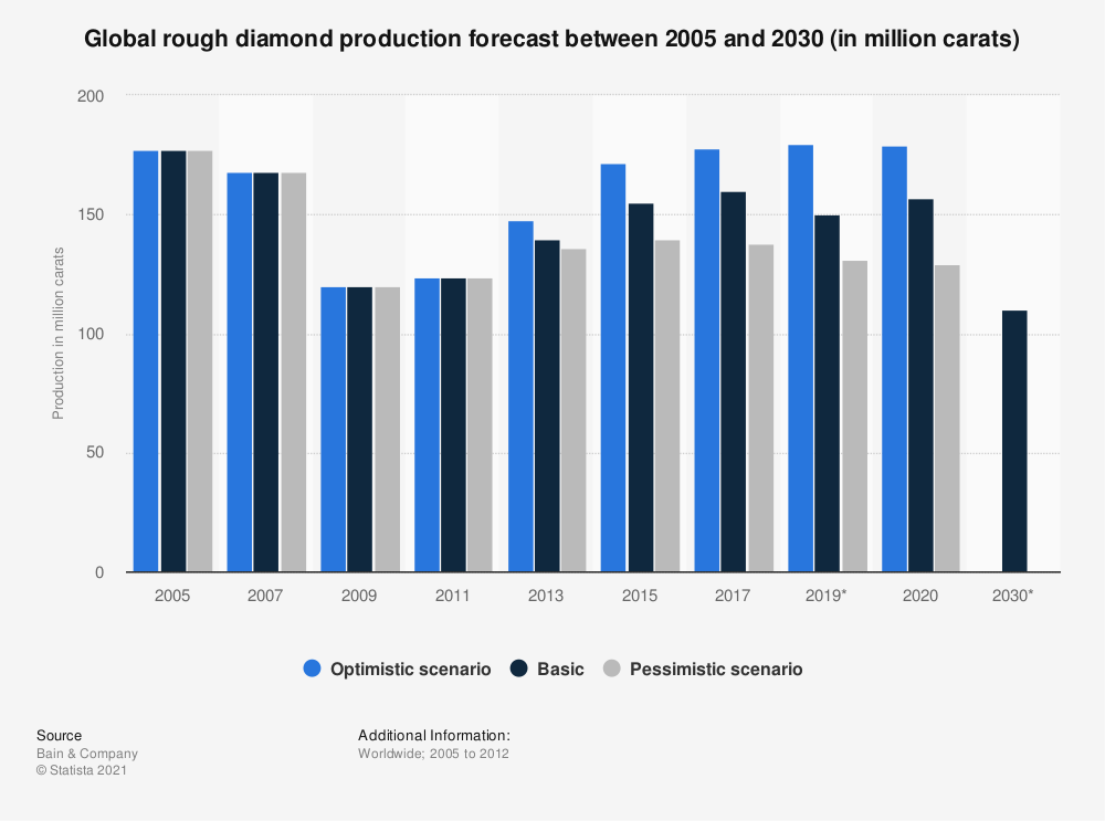 Statistic: Global rough diamond production forecast between 2005 and 2030 (in million carats) | Statista