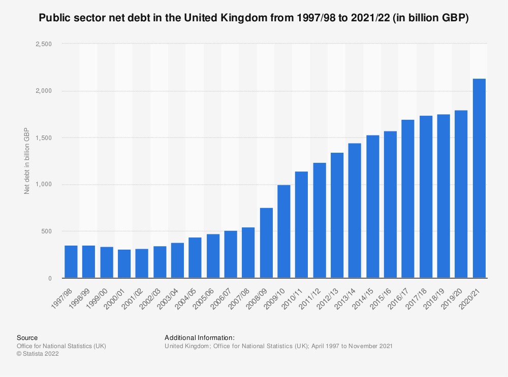 Statistic: Public sector net debt in the United Kingdom from April 1997 to March 2021 (in billion GBP) | Statista