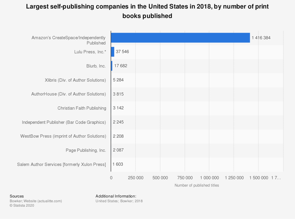 Statistic: Largest self-publishing companies in the United States in 2018, by number of print books published | Statista