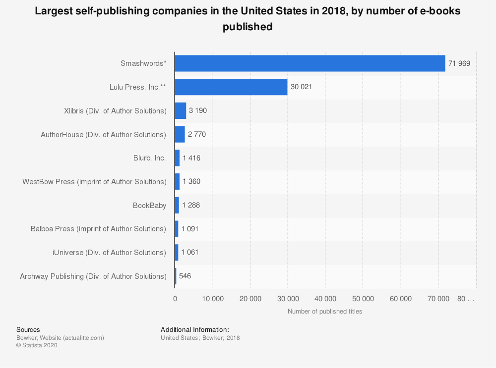 Statistic: Largest self-publishing companies in the United States in 2018, by number of e-books published | Statista