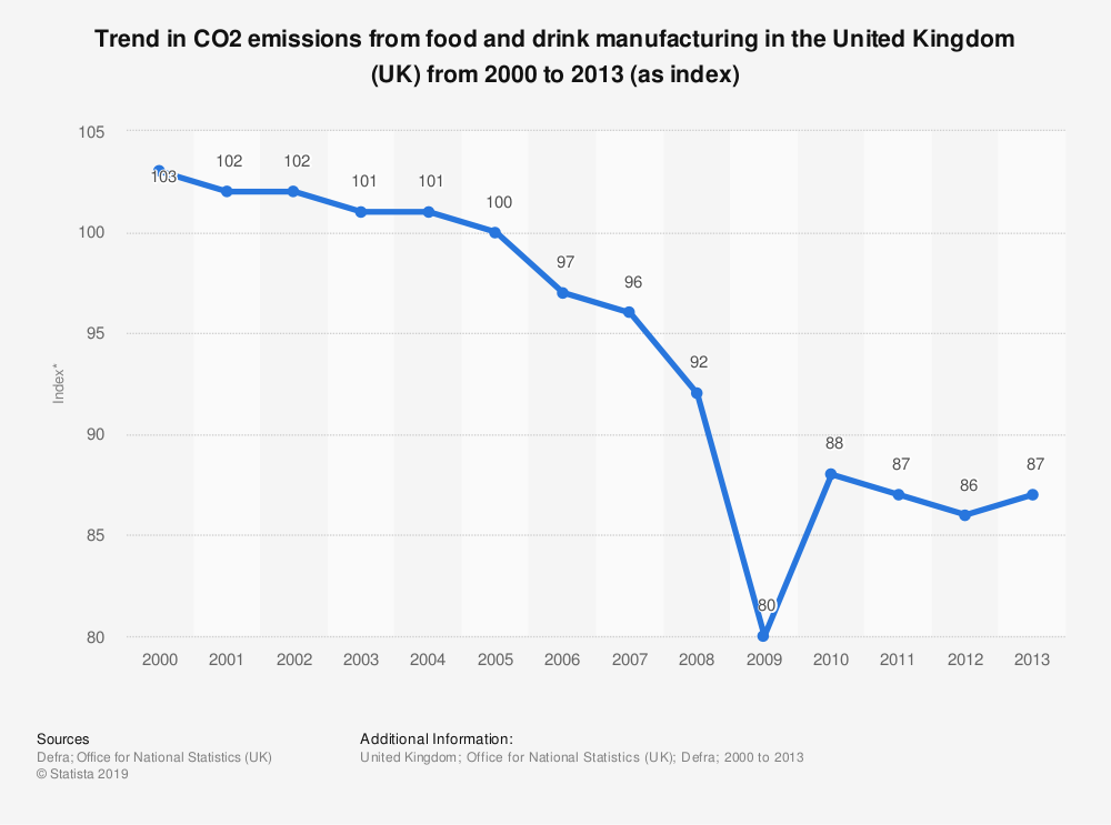 Statistic: Trend in CO2 emissions from food and drink manufacturing in the United Kingdom (UK) from 2000 to 2013 (as index) | Statista