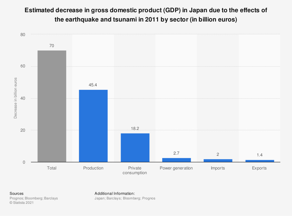 Statistic: Estimated decrease in gross domestic product (GDP) in Japan due to the effects of the earthquake and tsunami in 2011 by sector (in billion euros) | Statista