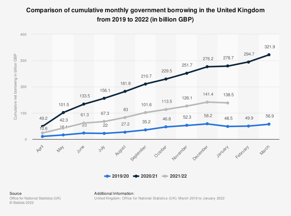 Statistic: Comparison of cumulative monthly government borrowing in the United Kingdom in 2019/20 and 2020/21 (in billion GBP) | Statista