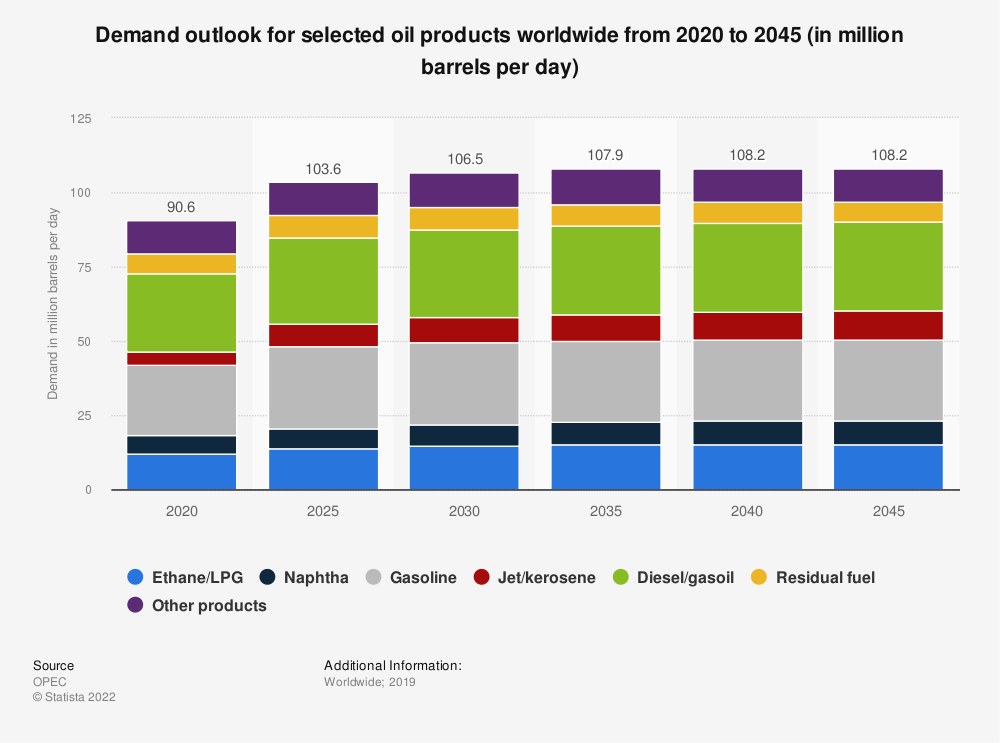 Statistic: Global demand outlook for selected oil products worldwide from 2017 to 2040 (in million barrels per day) | Statista