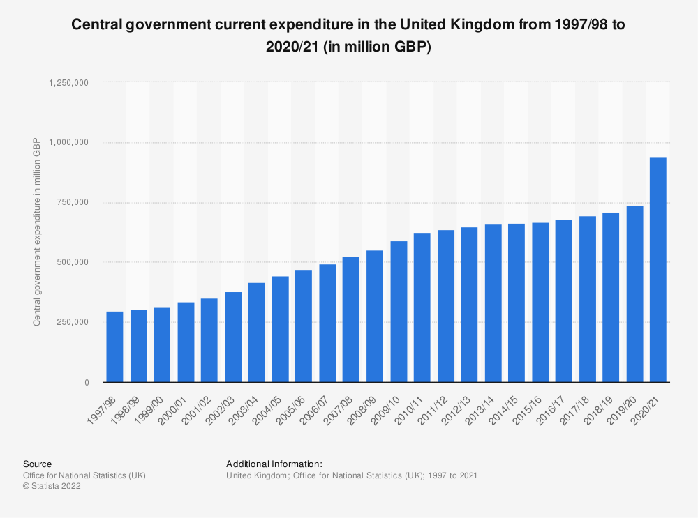 Statistic: Public sector net borrowing (PSNBex) in the United Kingdom (UK) from January 2014 to February 2018 (in billion GBP) | Statista