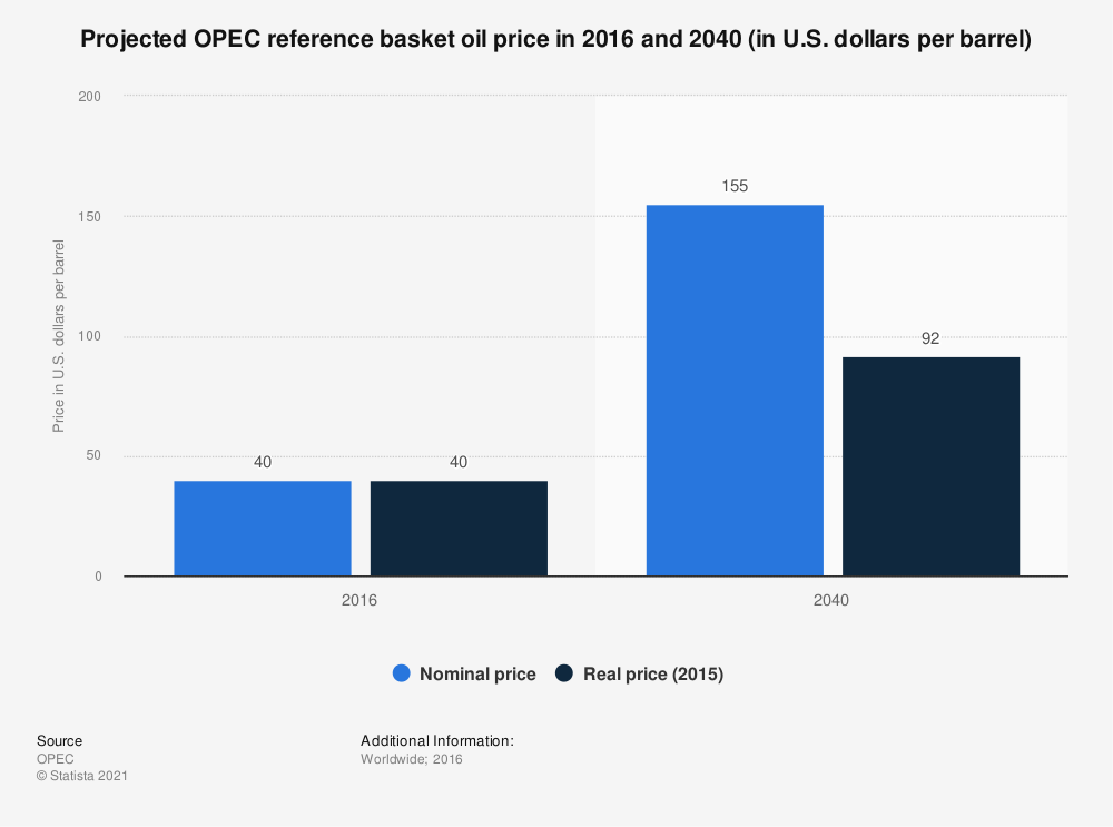 Statistic: Projected OPEC reference basket oil price in 2016 and 2040 (in U.S. dollars per barrel) | Statista