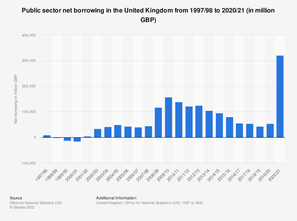 Statistic: Public sector net borrowing in the United Kingdom from April 1997 to February 2021 (in million GBP) | Statista