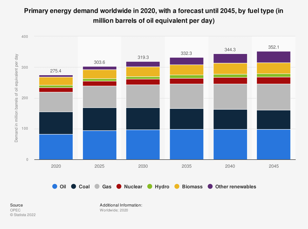 Statistic: Primary energy demand worldwide from 2018 to 2040, by fuel type (in million barrels of oil equivalent per day)* | Statista