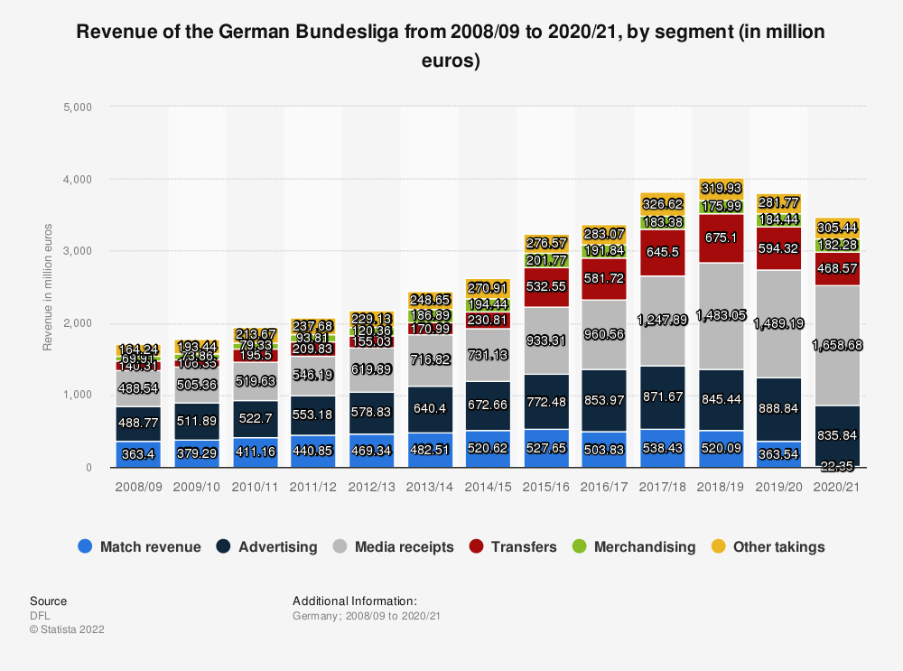 Statistic: Revenue of the German Bundesliga from 2008/09 to 2017/18, by segment (in million euros) | Statista