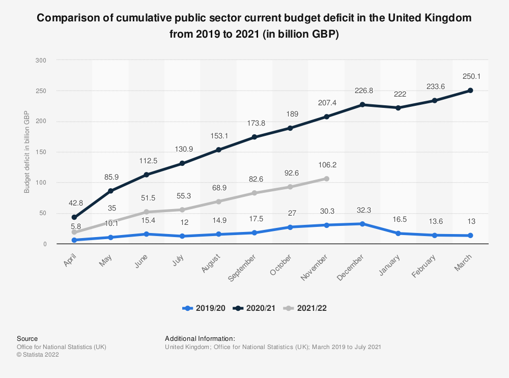 Statistic: Comparison of cumulative public sector current budget deficit in the United Kingdom from 2019 to 2021 (in billion GBP)   Statista