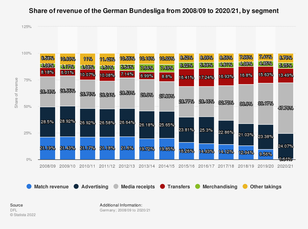 Statistic: Share of revenue of the German Bundesliga from 2008/09 to 2017/18, by segment | Statista