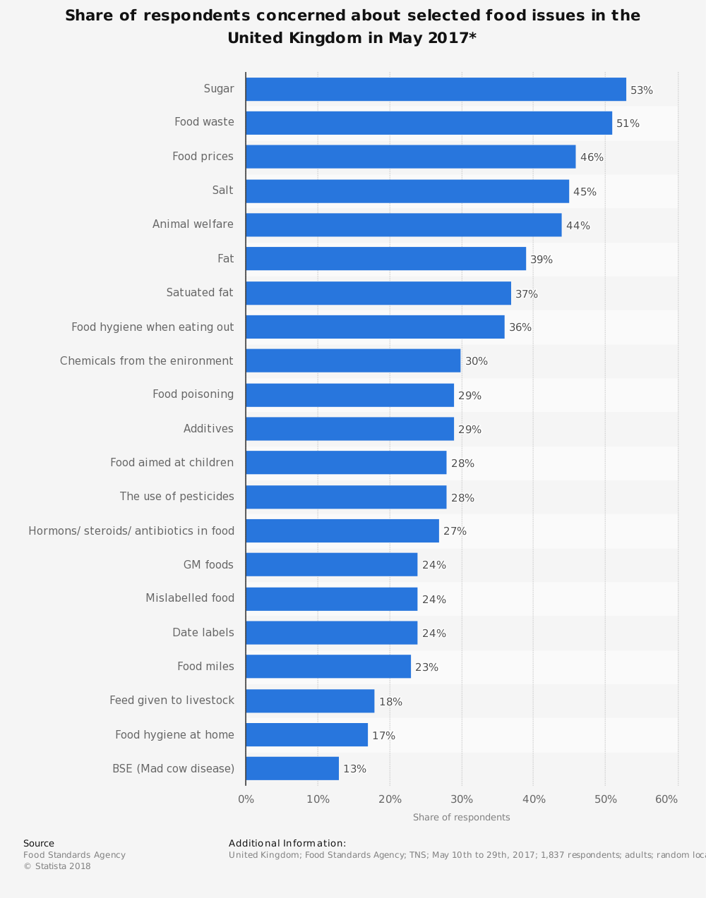 Statistic: Share of respondents concerned about selected food issues in the United Kingdom in May 2017* | Statista