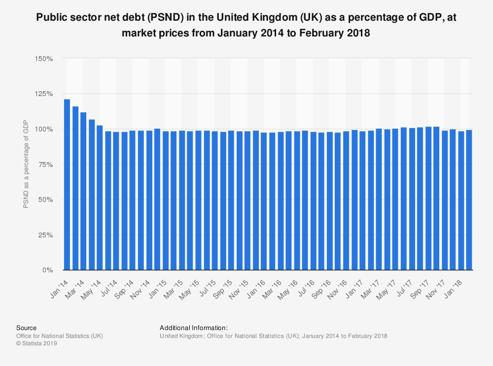 Statistic: Public sector net debt (PSND) in the United Kingdom (UK) as a percentage of GDP, at market prices from January 2014 to February 2018 | Statista