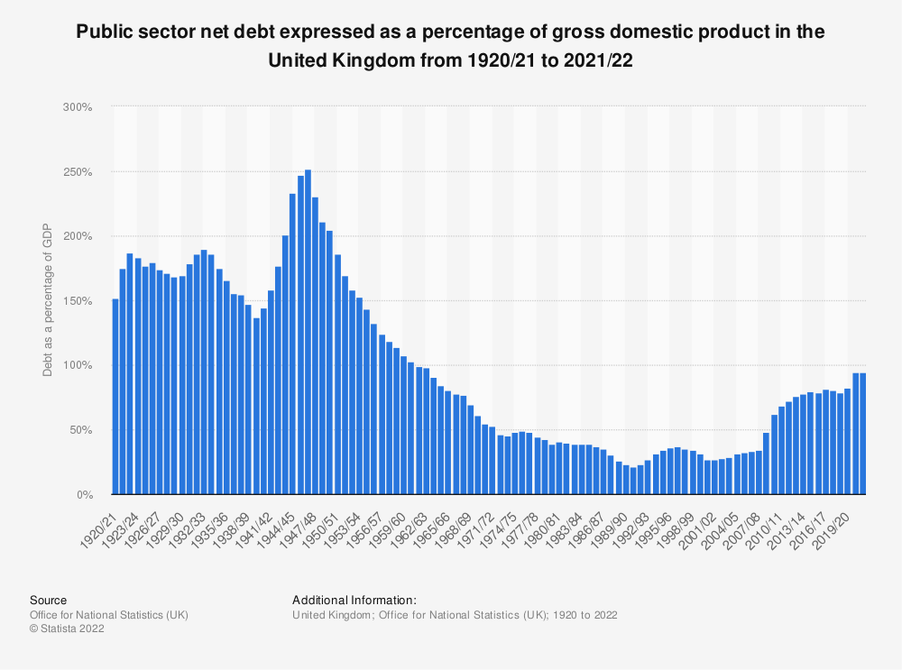Statistic: Public sector net debt expressed as a percentage of gross domestic product in the United Kingdom from 1920/21 to 2020/21 | Statista