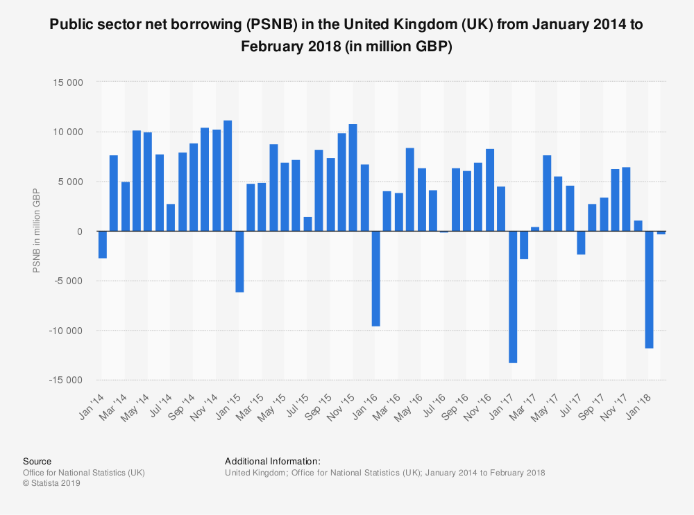 Statistic: Public sector net borrowing (PSNB) in the United Kingdom (UK) from January 2014 to February 2018 (in million GBP) | Statista