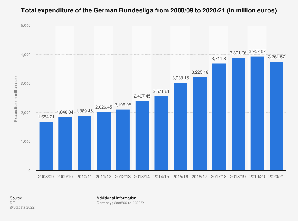 Statistic: Total expenditure of the German Bundesliga from 2008/09 to 2017/18 (in million euros) | Statista