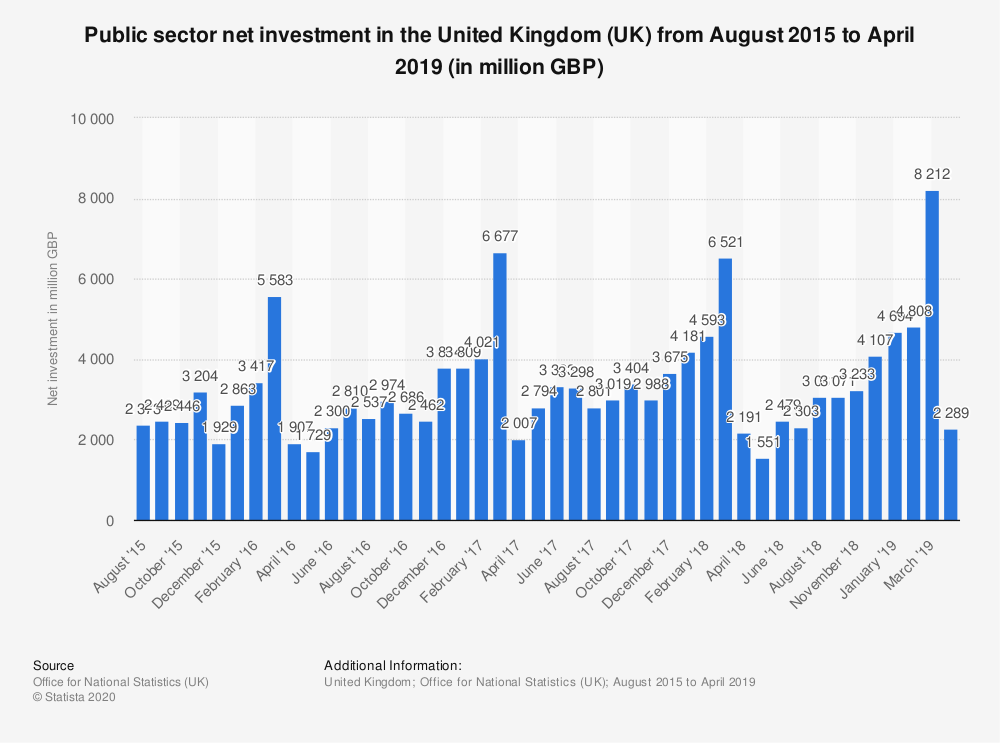 Statistic: Public sector net investment in the United Kingdom (UK) from August 2015 to April 2019 (in million GBP) | Statista