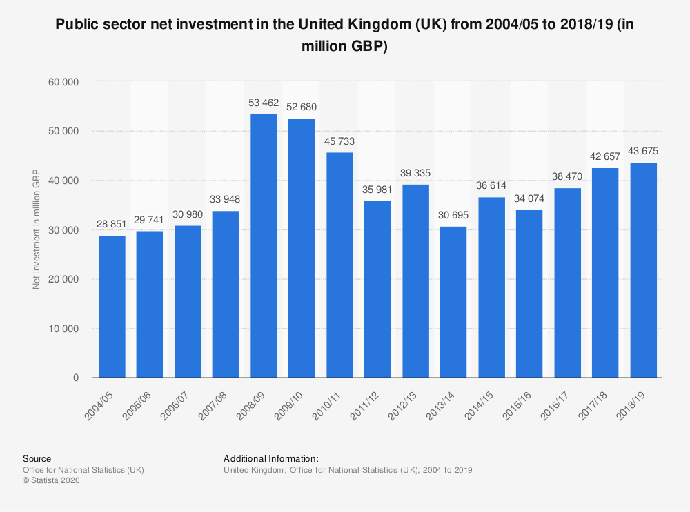 Statistic: Public sector net investment in the United Kingdom (UK) from 2004/05 to 2018/19 (in million GBP) | Statista