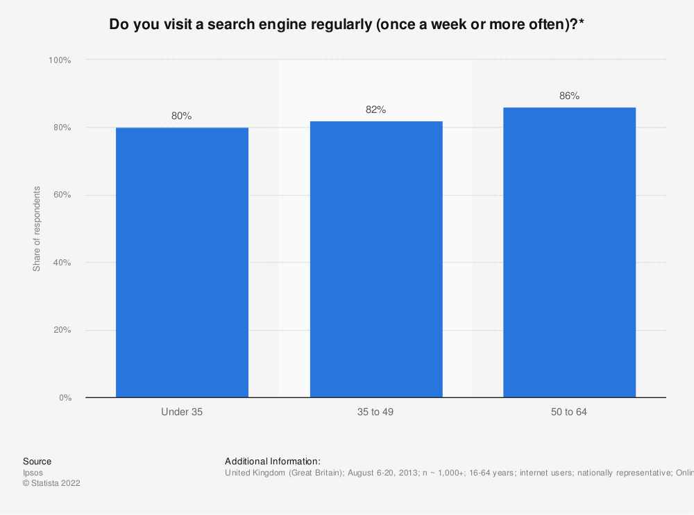 Statistic: Do you visit a search engine regularly (once a week or more often)?* | Statista