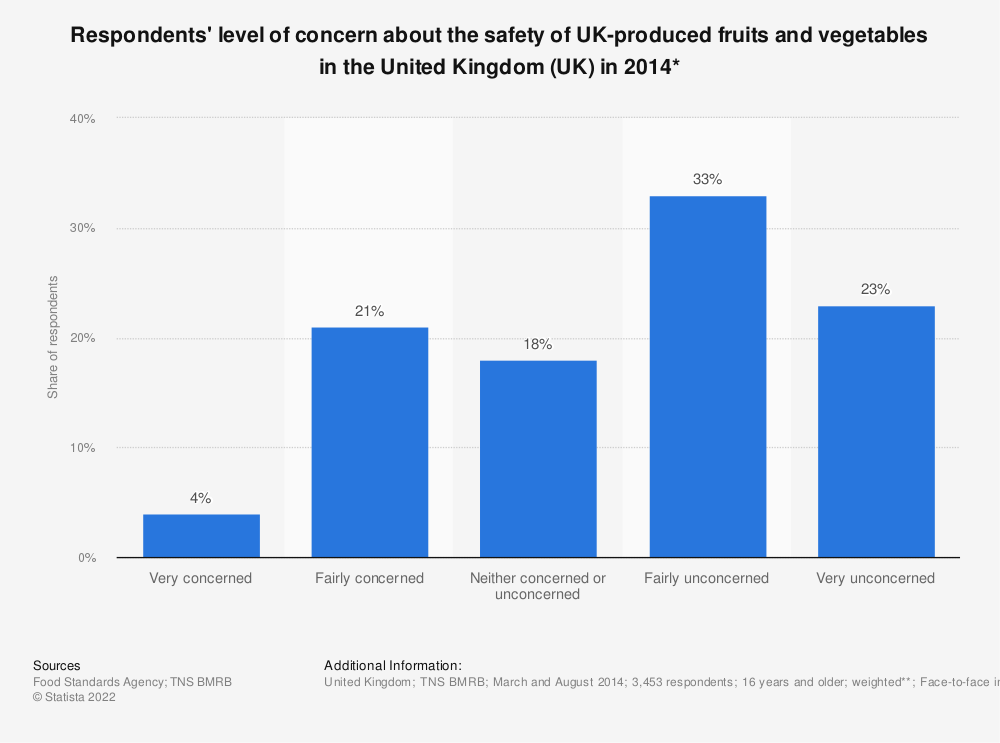 Statistic: Respondents' level of concern about the safety of UK-produced fruits and vegetables in the United Kingdom (UK) in 2014* | Statista
