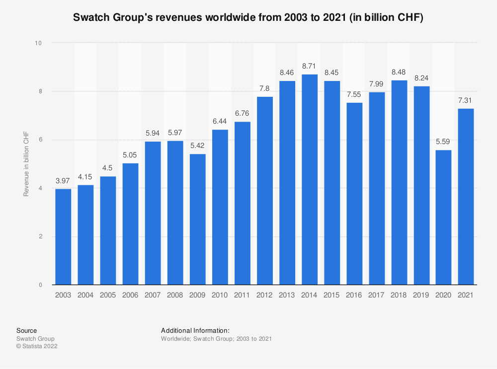 Statistic: Swatch Group's revenues worldwide from 2003 to 2018 (in billion CHF) | Statista