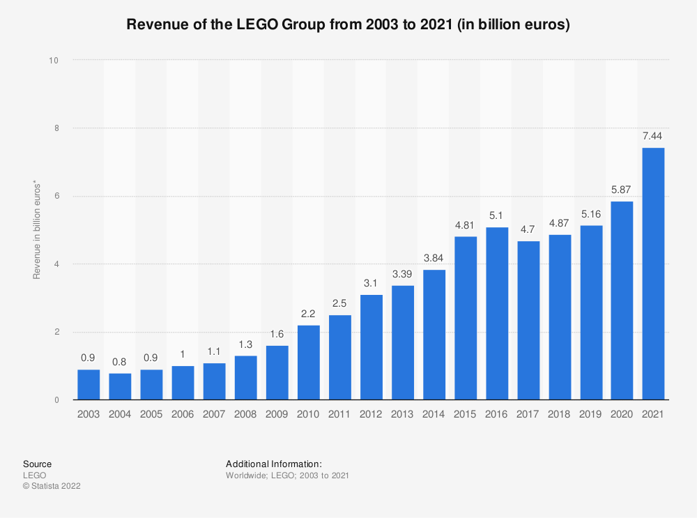 Statistic: Revenue of the LEGO Group from 2003 to 2019 (in billion euros)* | Statista