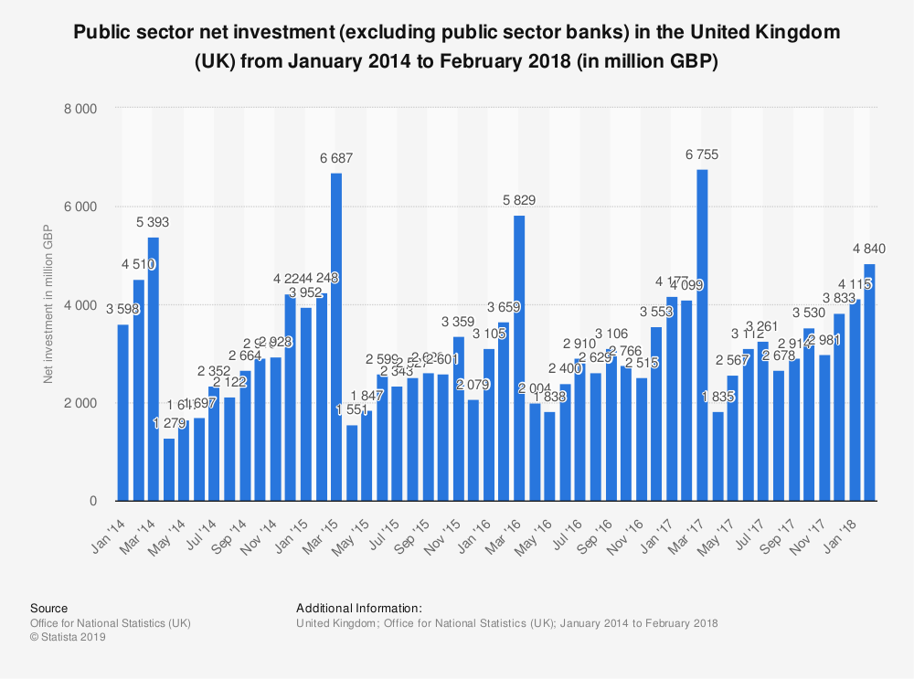Statistic: Public sector net investment (excluding public sector banks) in the United Kingdom (UK) from January 2014 to February 2018 (in million GBP) | Statista