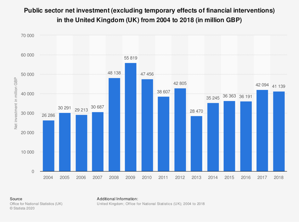Statistic: Public sector net investment (excluding temporary effects of financial interventions) in the United Kingdom (UK) from 2004 to 2018 (in million GBP) | Statista