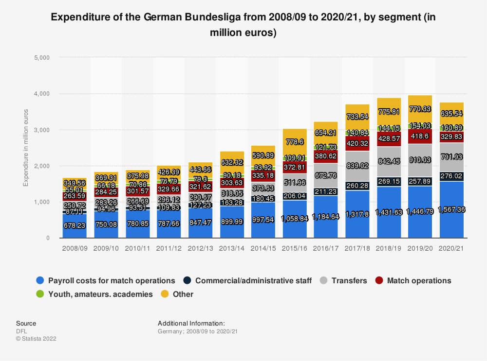 Statistic: Expenditure of the German Bundesliga from 2008/09 to 2016/17, by segment (in million euros) | Statista
