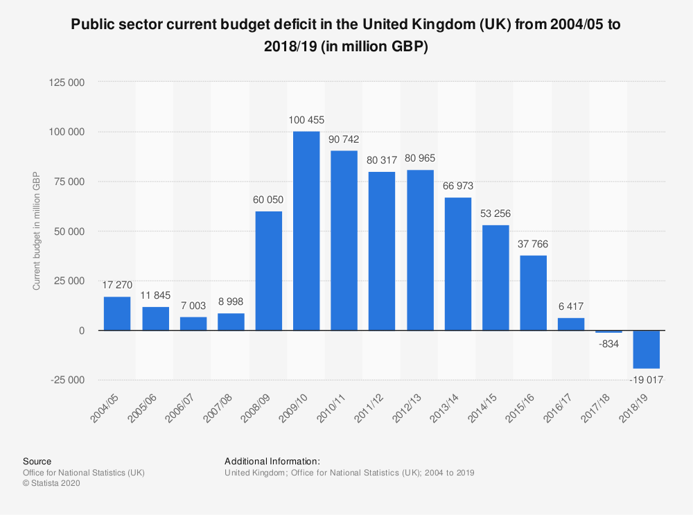 Statistic: Public sector current budget deficit in the United Kingdom (UK) from 2004/05 to 2018/19 (in million GBP) | Statista