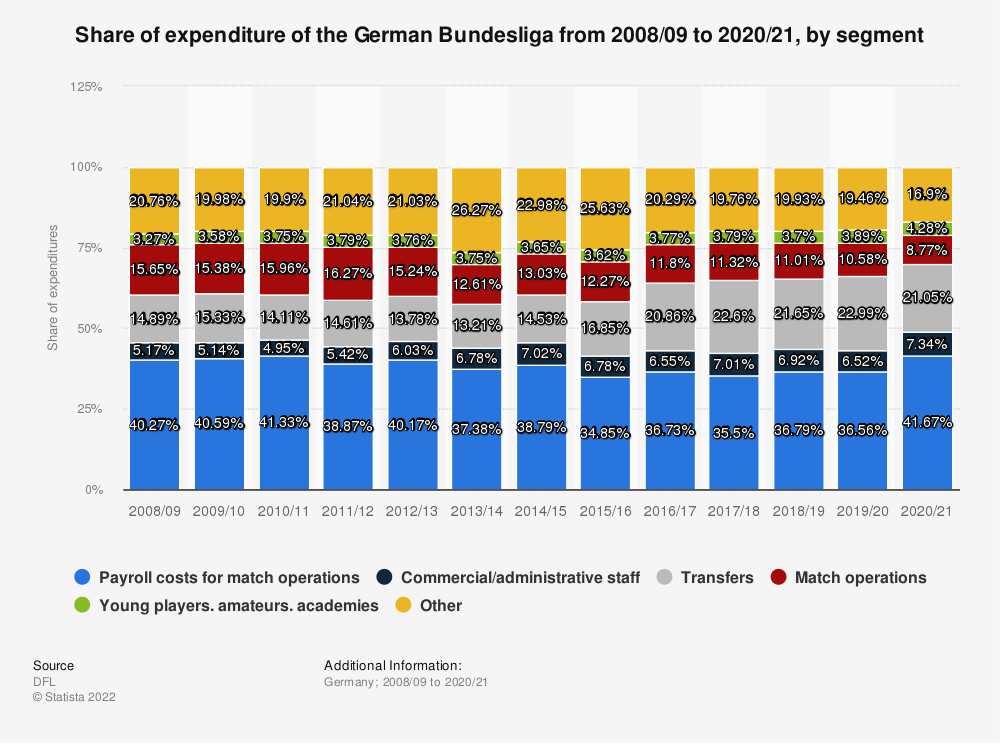 Statistic: Share of expenditure of the German Bundesliga from 2008/09 to 2017/18, by segment | Statista