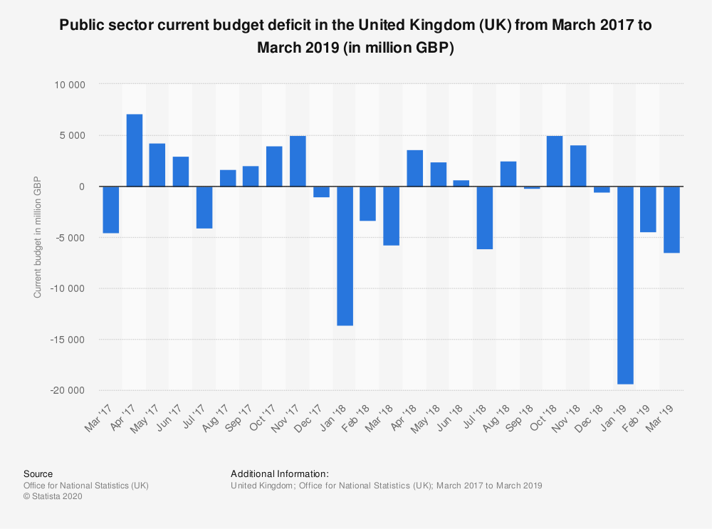 Statistic: Public sector current budget deficit in the United Kingdom (UK) from March 2017 to March 2019 (in million GBP) | Statista