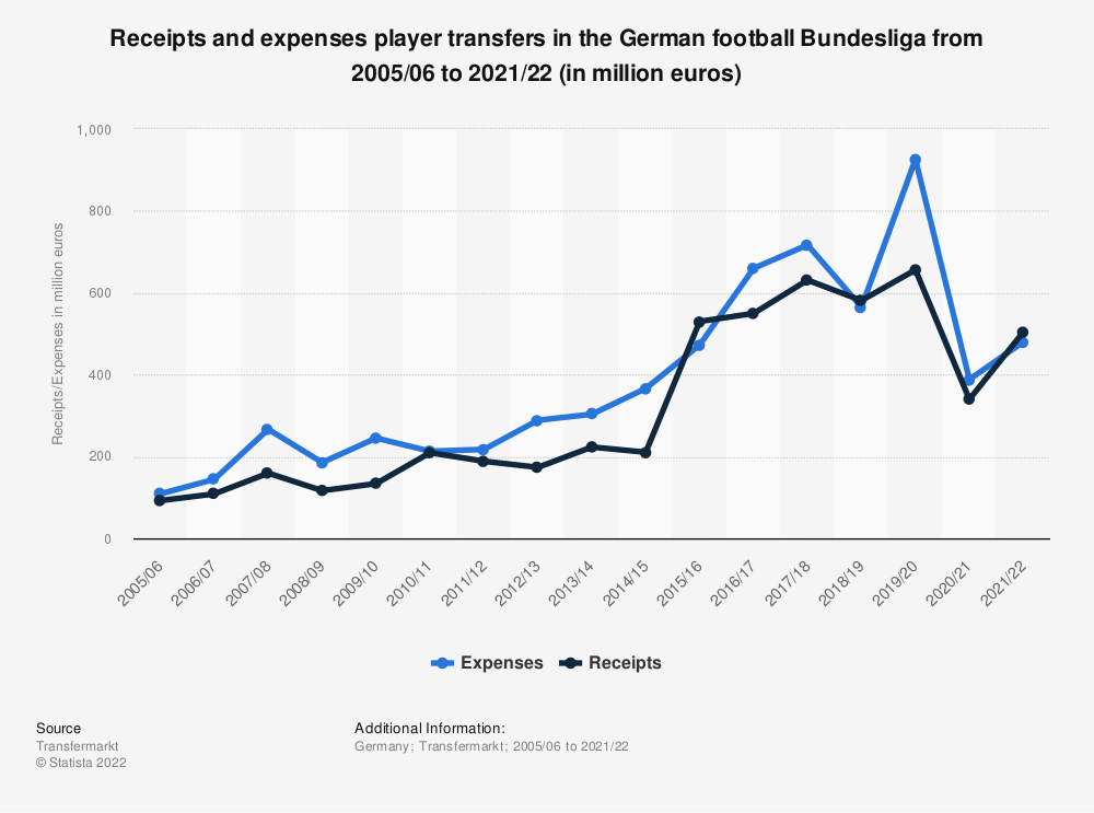 Statistic: Receipts and expenses player transfers in the German football Bundesliga from 2005/06 to 2018/19 (in million euros) | Statista