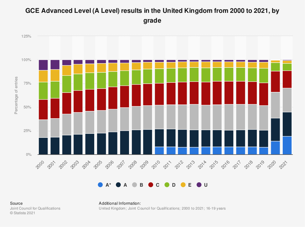 Statistic: A level pass rates in the United Kingdom in 2019, by grade | Statista