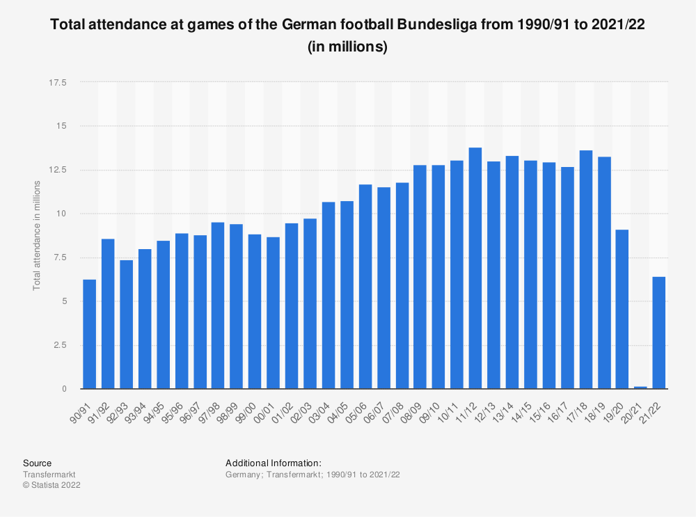 Statistic: Total attendance at games of the German football Bundesliga from 1990/91 to 2017/18 (in millions) | Statista